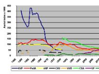 grafiek ledenaantallen