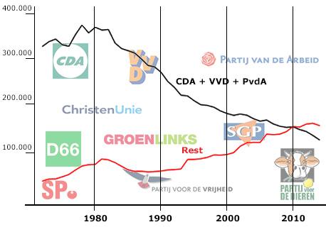 Grafiek ledenaantallen politieke partijen